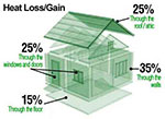 Passive Homes and Their Benefits