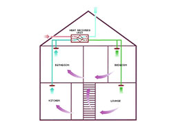 Benefits of Heat Recovery Ventilation Systems