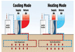 Geothermal Heating Versus Air to Water Heating